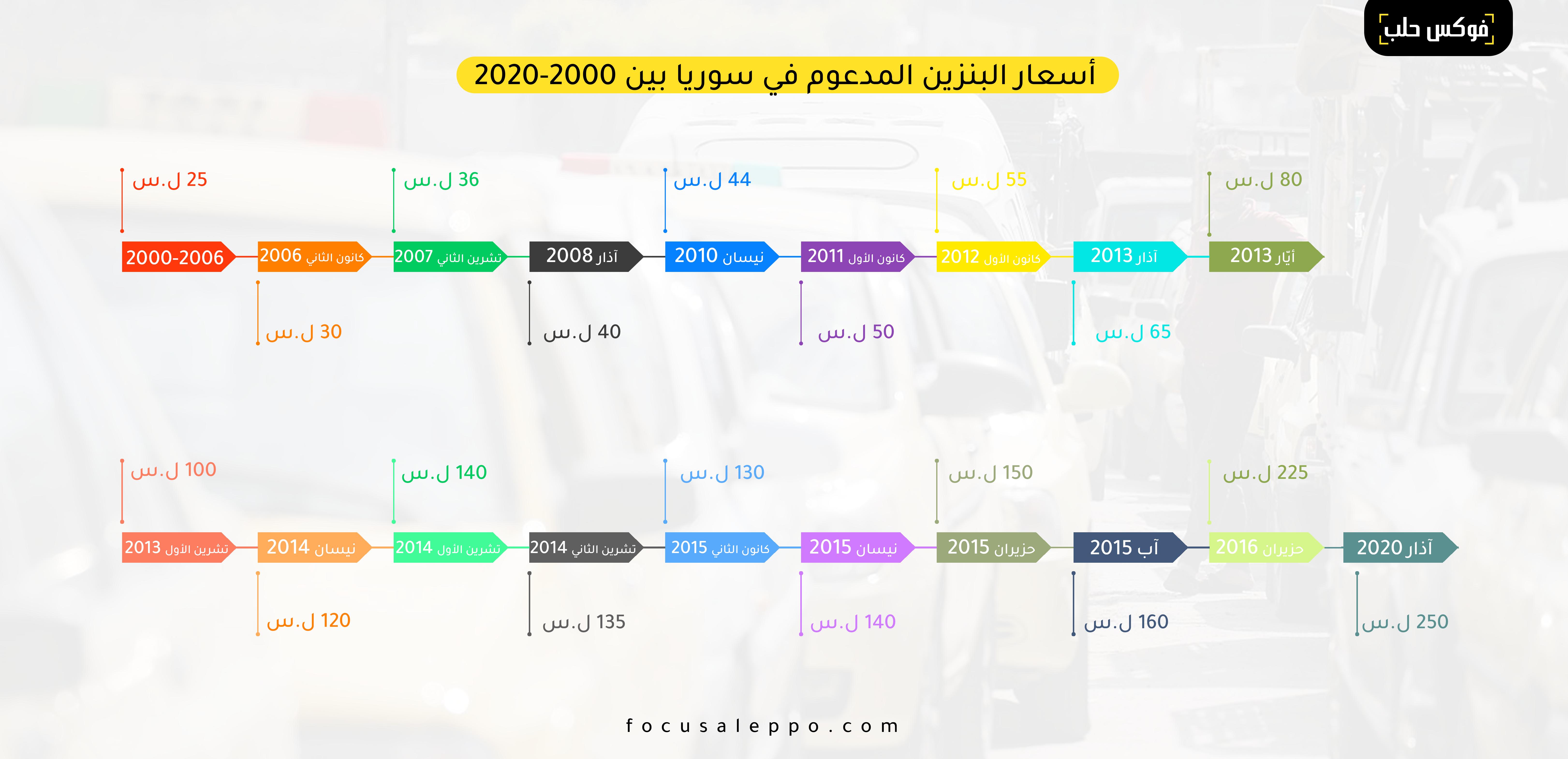 انفوغراف يوضح زمن أزمة البنزين في سوريا خلال السنوات العشرين الأخيرة