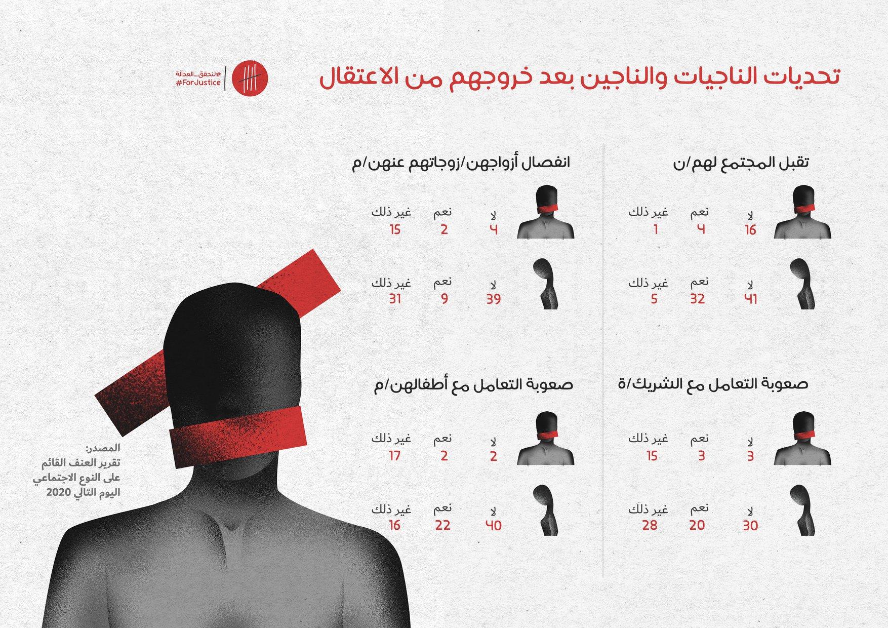 تحديات الناجيات والناجين من المعتقلات - المصدر: مؤسسة اليوم التالي.