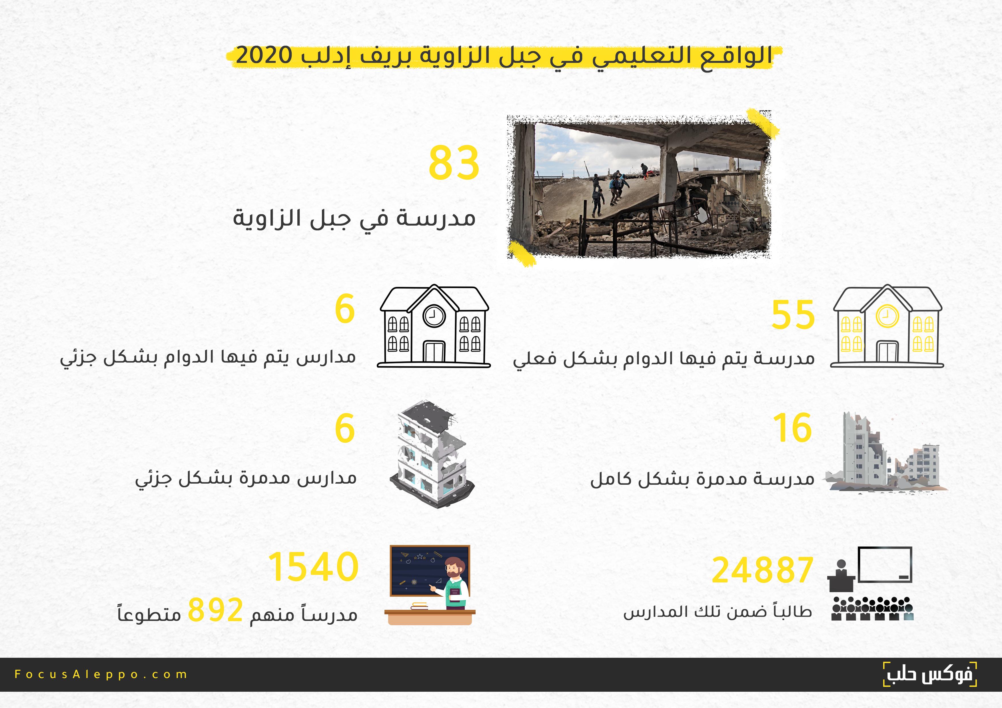 انفوغراف عن واقع المدارس التعليمي في جبل الزاوية بريف إدلب