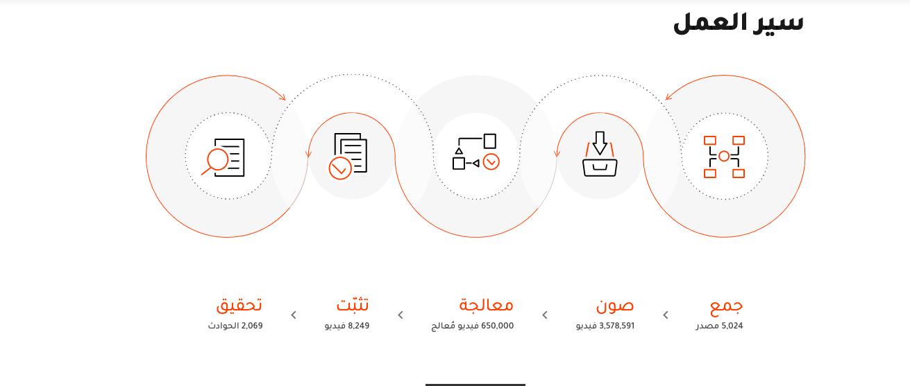 سير العمل وفقاً لما نشره موقع الأرشيف السوري على موقعه الإلكتروني
