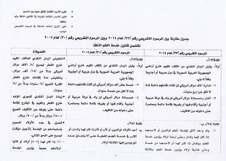 صورة للمرسوم التشريعي رقم 33 الذي صدر في ٢٠١٤ حول بدل الخدمة العسكرية ومقارنته مع المرسوم 30 الصادر 2007 - سانا